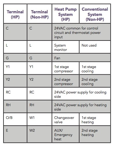 Wiring terminal assignments idevices customer support for reference standard wiring assignments for typical hvac systems are provided below asfbconference2016 Choice Image